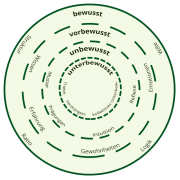 bewusstseinsmodell